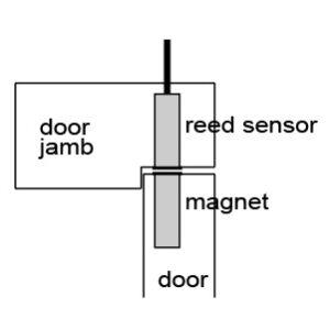 LD1401 door jamb reed sensor door switch control